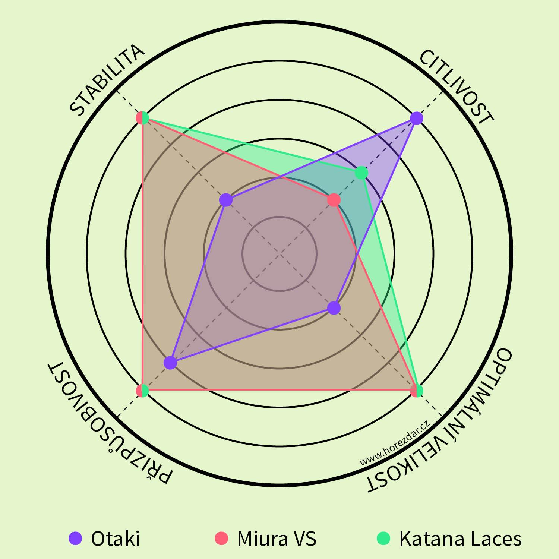Základní rozdíly použitelnosti lezeček Otaki, Miura VS a Katana Laces