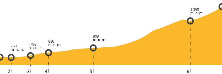 Výškový profil trasy na Sněžku Obřím dolem z Pece pod Sněžkou