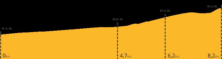 Výškový profil treku na Pico del Teide