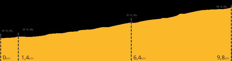 Výškový profil treku na Pico del Teide přes Pico Viejo