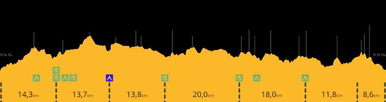 Výškový profil treku Forststeig